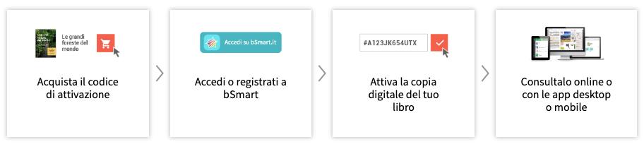 I passi per attivare un libro digitale tramite codice