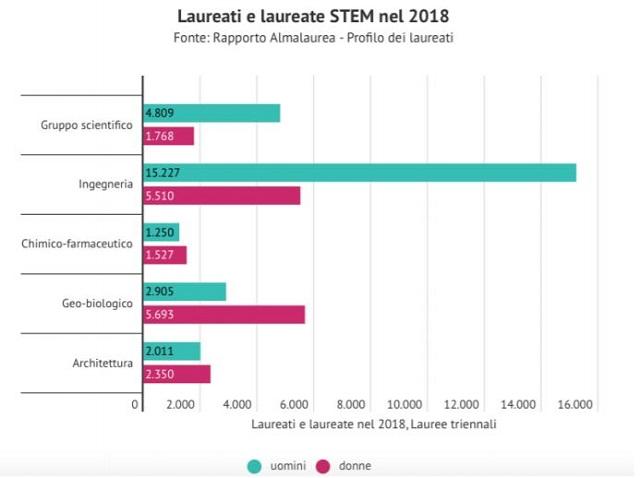 Percentuale laureati STEM